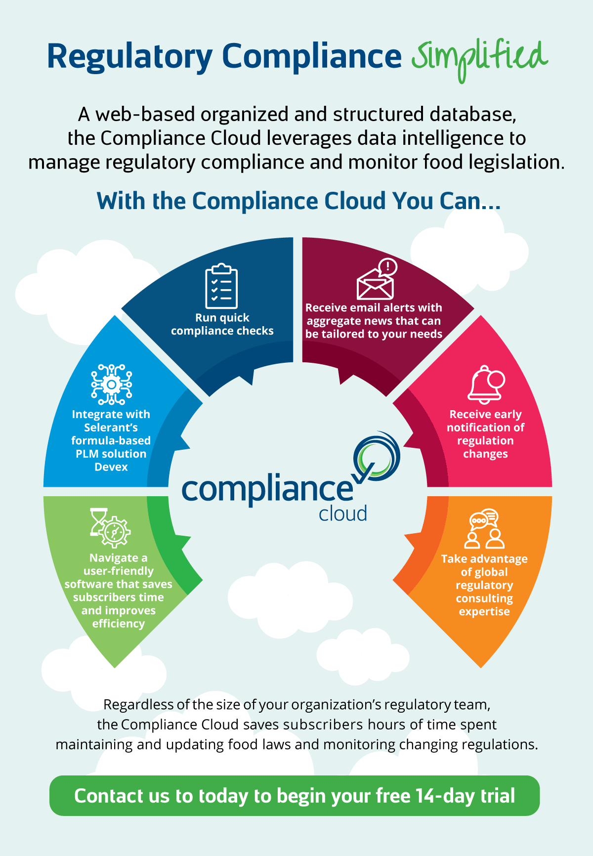 Compliance CLoud infographic