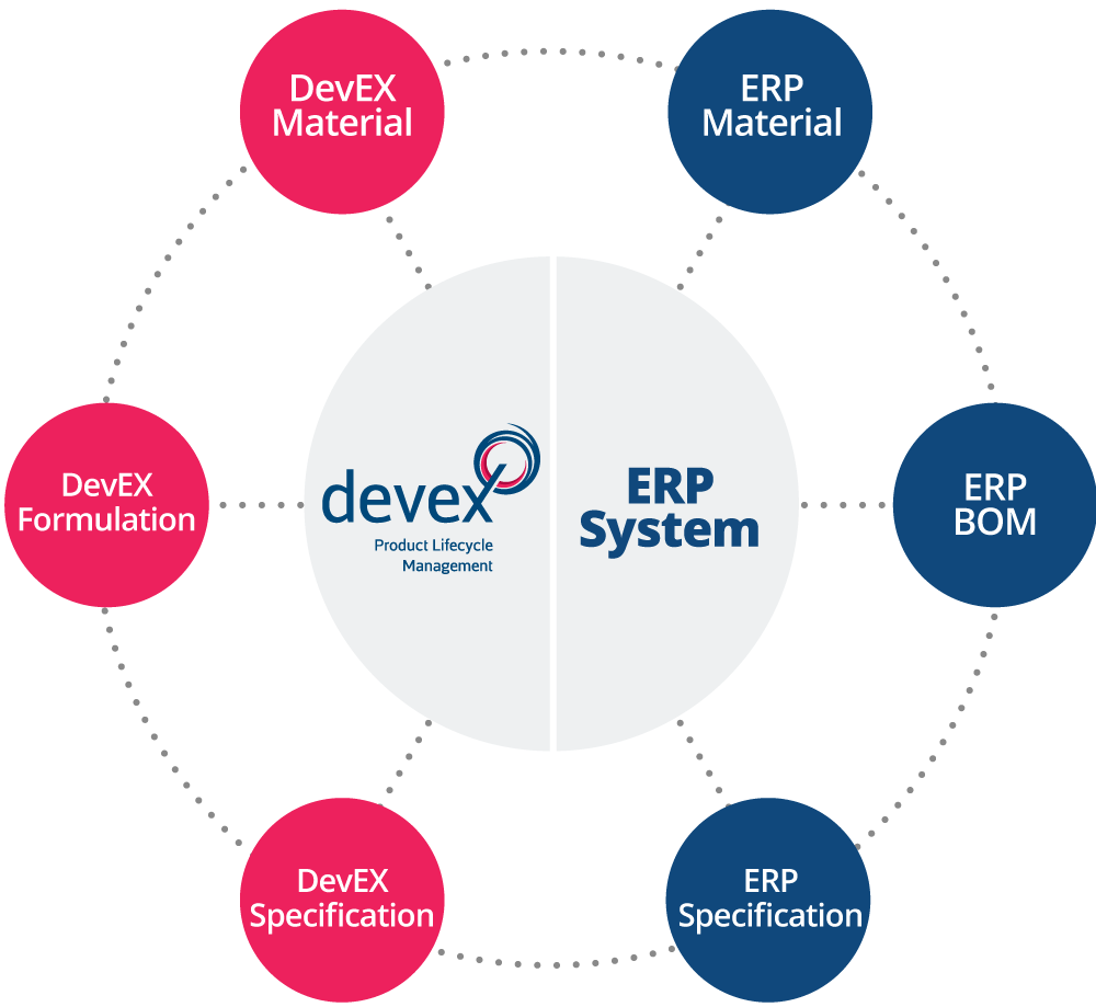 DevEX ERP integration diagram