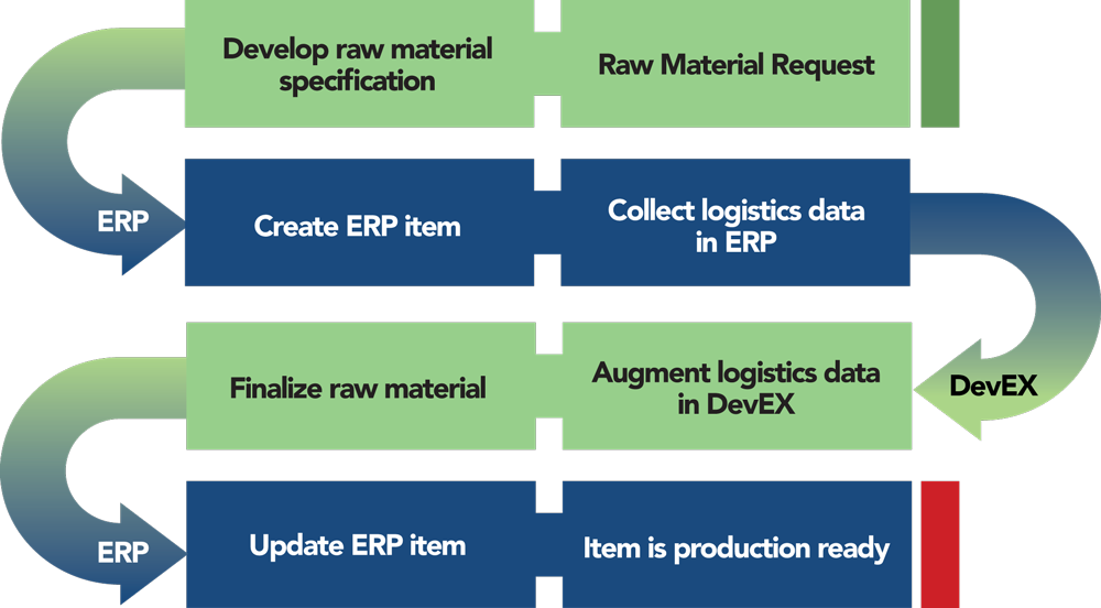 DevEX ERP integration flow chart