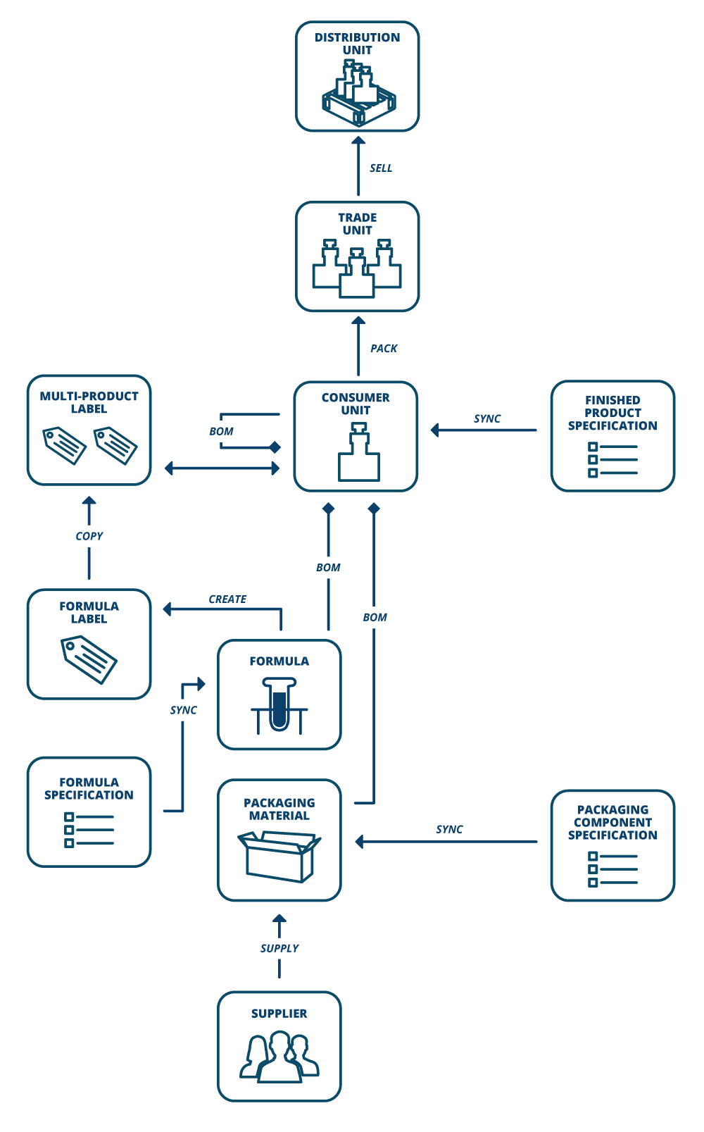 Product Data Management for Process Industries