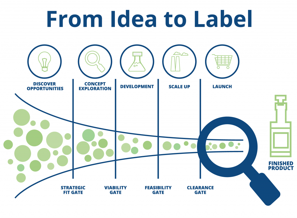 From Idia to Label