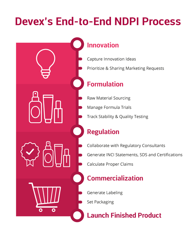 Devex End-to-End NDPI Process Infographic